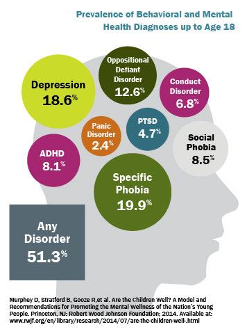 Prevalence of Behavioral and Mental Health Diagnoses up to Age 18
