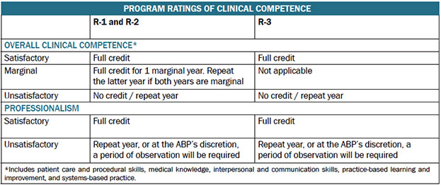 Program Ratings of Clinical Competence