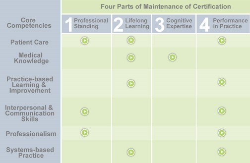 Core Competencies as they relate to the four parts of MOC