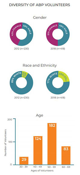 Diversity of ABP volunteers by gender, race/ethnicity, and age